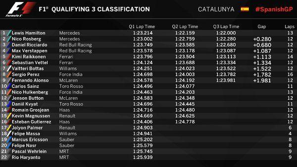 Hasil Kualifikasi GP Spanyol