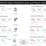 Rapor para pemimpin Asia-Australia versi Bloomberg (IST)
