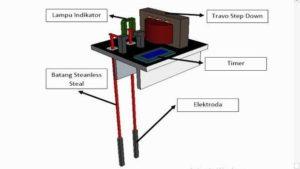 Bagan alat medan listrik yang mampu menstimulasi pertumbuhan lele (Foto: Humas Universitas Airlangga)