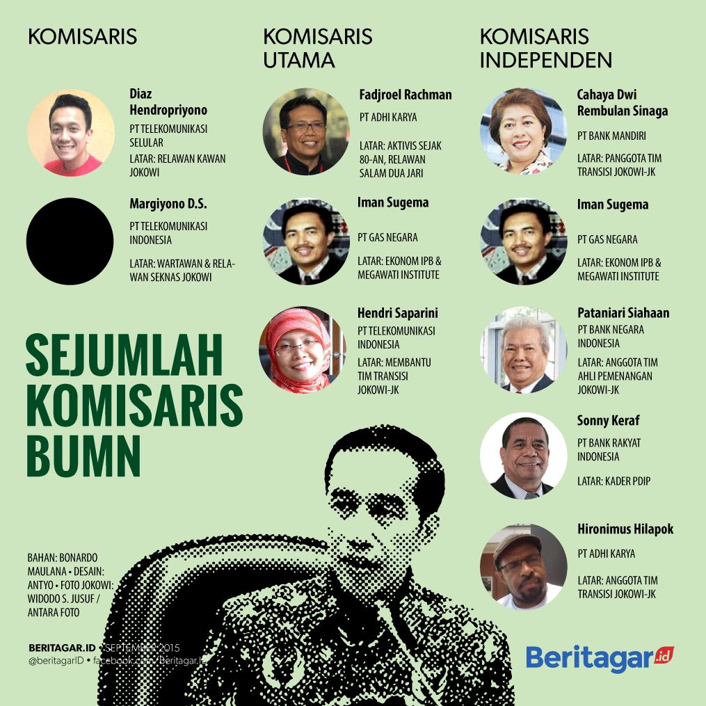 Relawan Jokowi jadi Komisaris BUMN (Beritatagar)